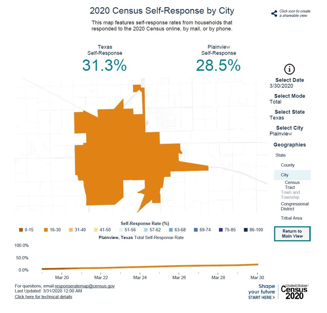 Census Day Statistics
