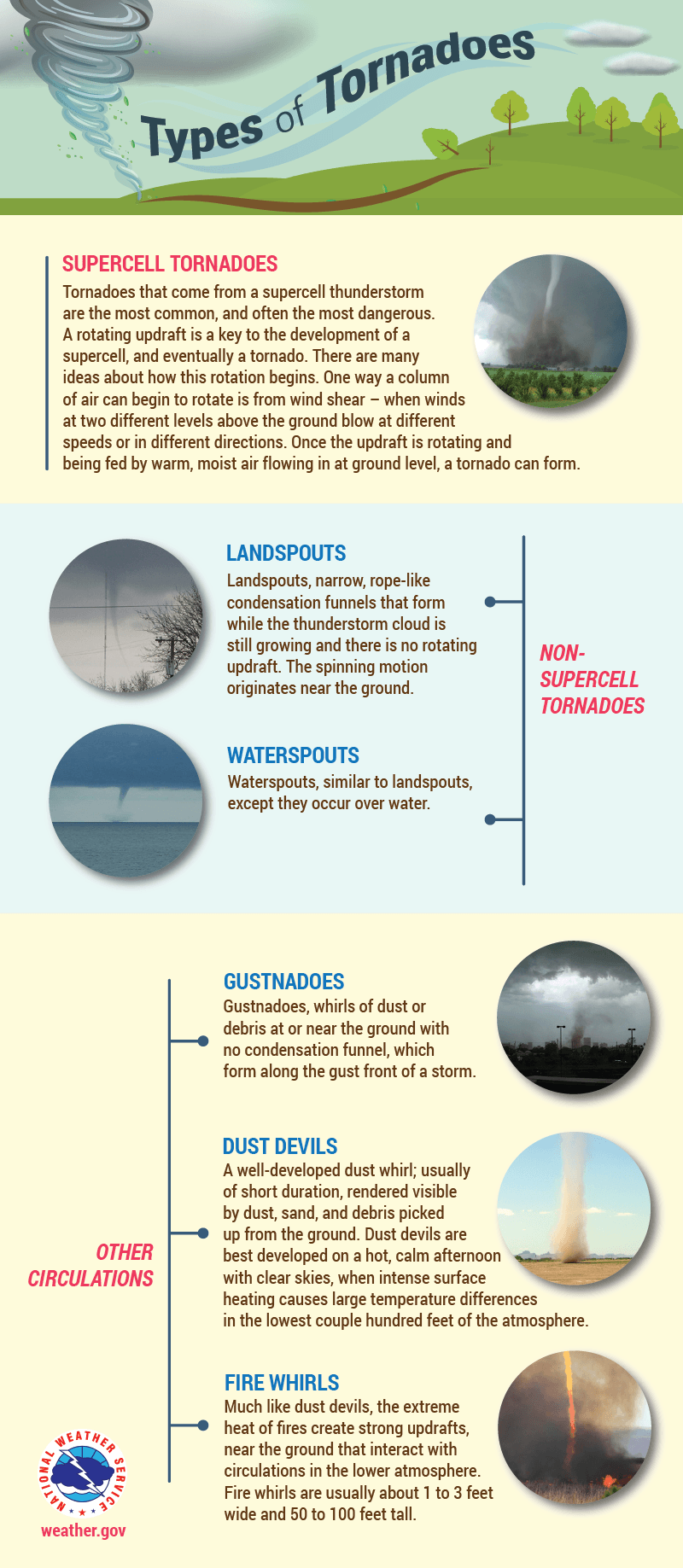 types_of_tornadoes-01