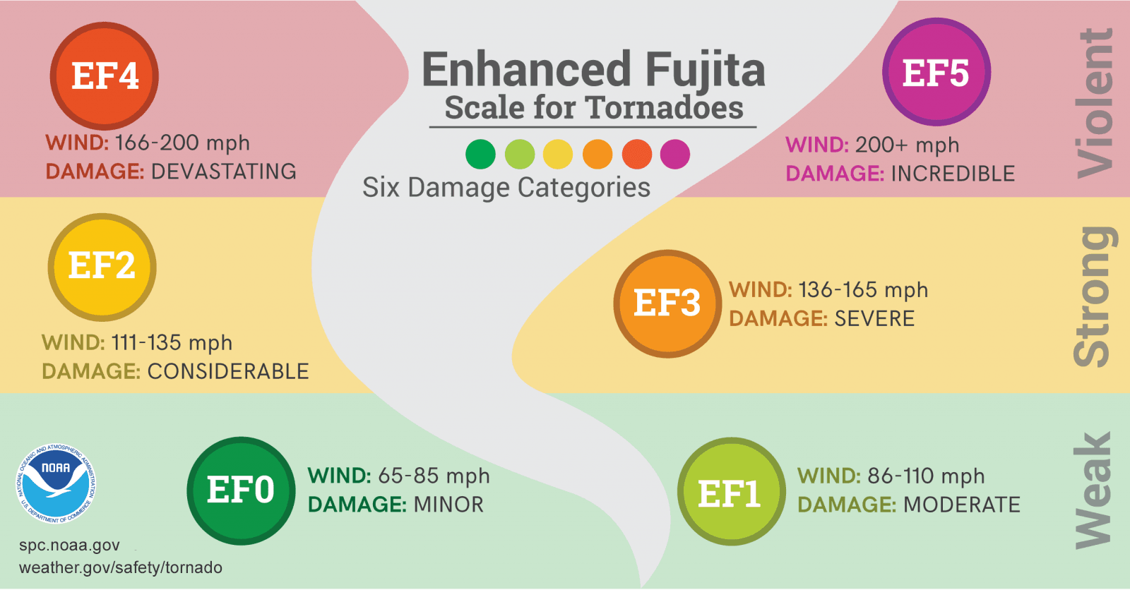EF_Scale
